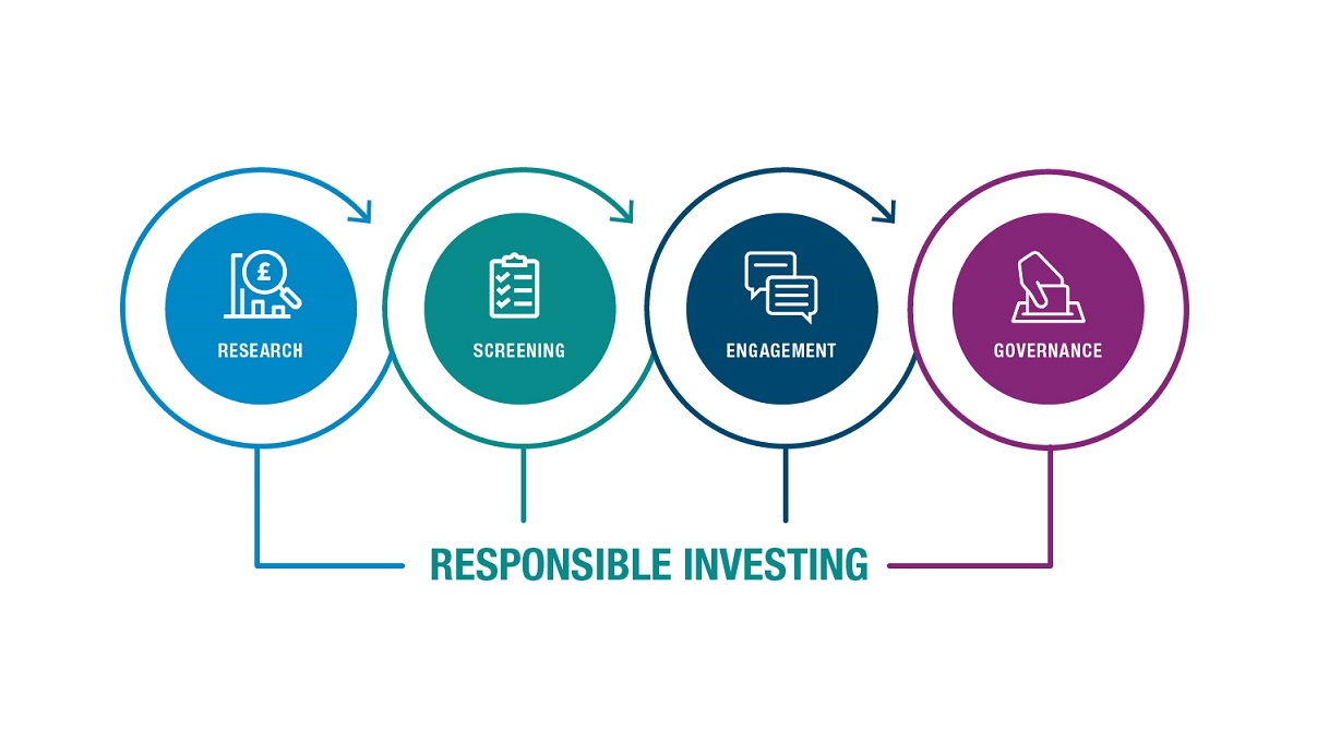 Our Responsible & Sustainable Approach