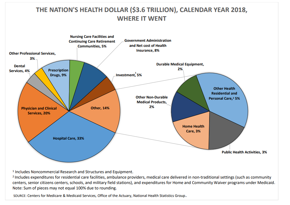 The nations health dollar - Healthy Futures
